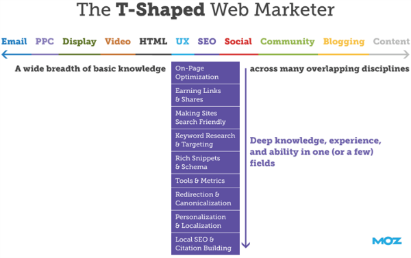t-shaped-web-marketer