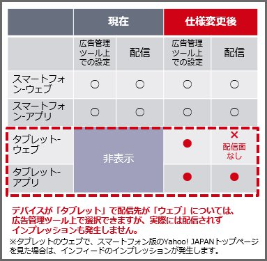 ydn_tabletapp_%e9%85%8d%e4%bf%a1%e5%85%88%e3%81%ae%e5%a4%89%e6%9b%b4%e3%82%a4%e3%83%a1%e3%83%bc%e3%82%b8