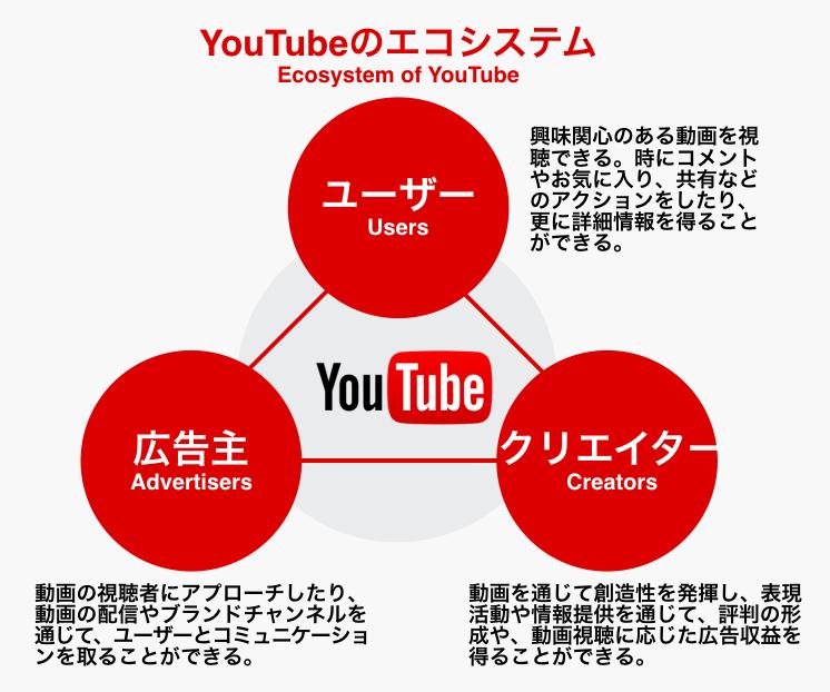 youtube-ecosystem